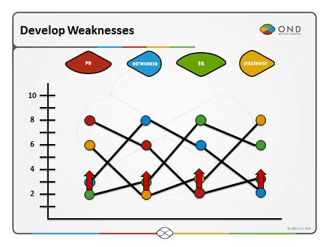 Method Teaming improves team strengths