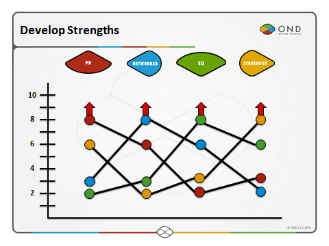 Method Teaming improves team strengths, not weaknessesteam-of-eights-image-3
